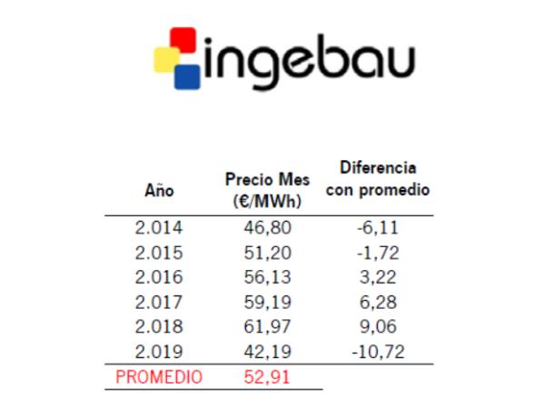 Informe de Mercado Eléctrico. Noviembre19 - Ingebau