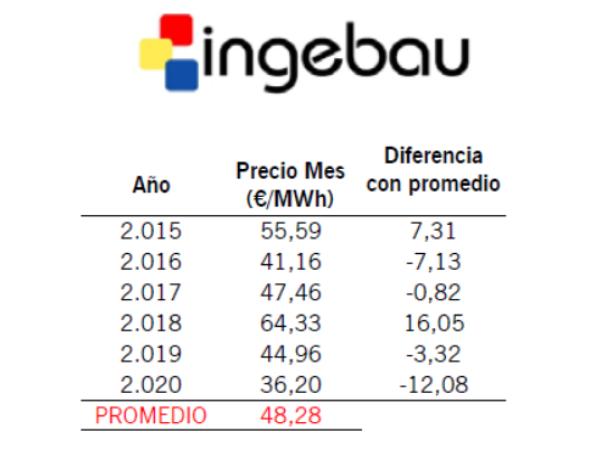 Informe de Mercado Eléctrico. Agosto20 - Ingebau