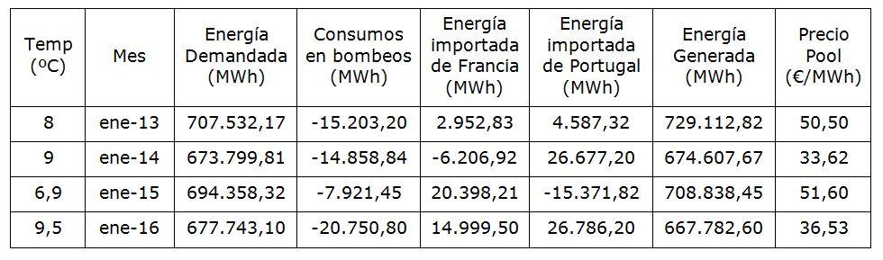 Energia Demandad y Generada