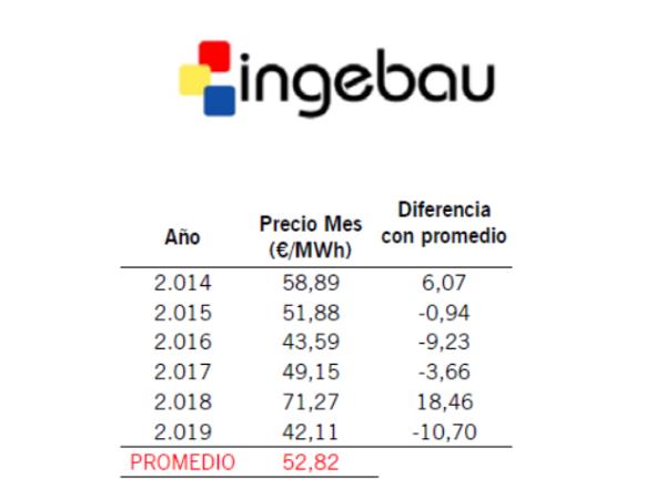 Informe de Mercado Eléctrico. Septiembre 19 - Ingebau