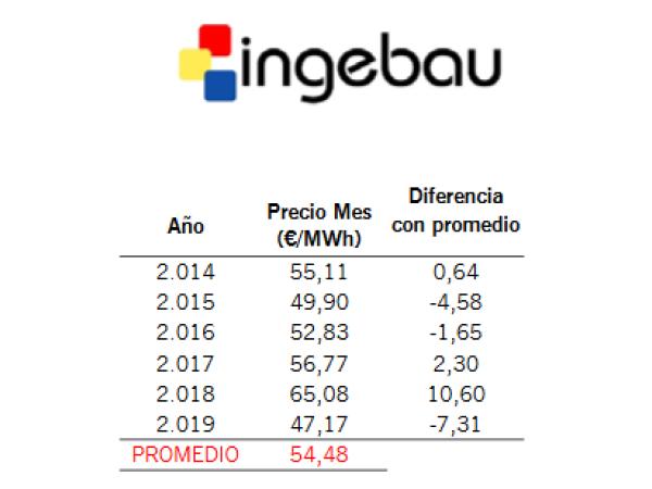 Informe de Mercado Eléctrico. Octubre19 - Ingebau