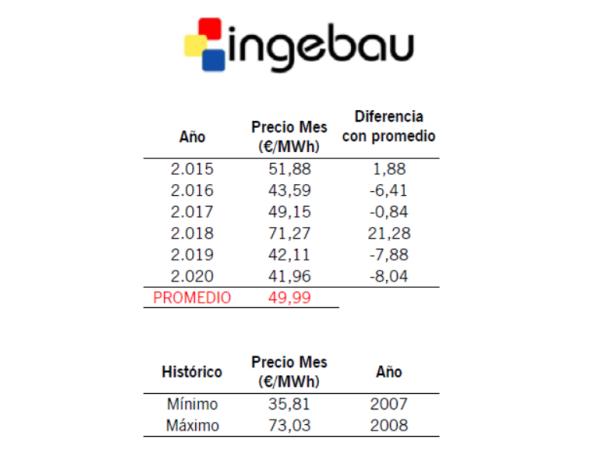 Informe de Mercado Eléctrico. Septiembre20 - Ingebau