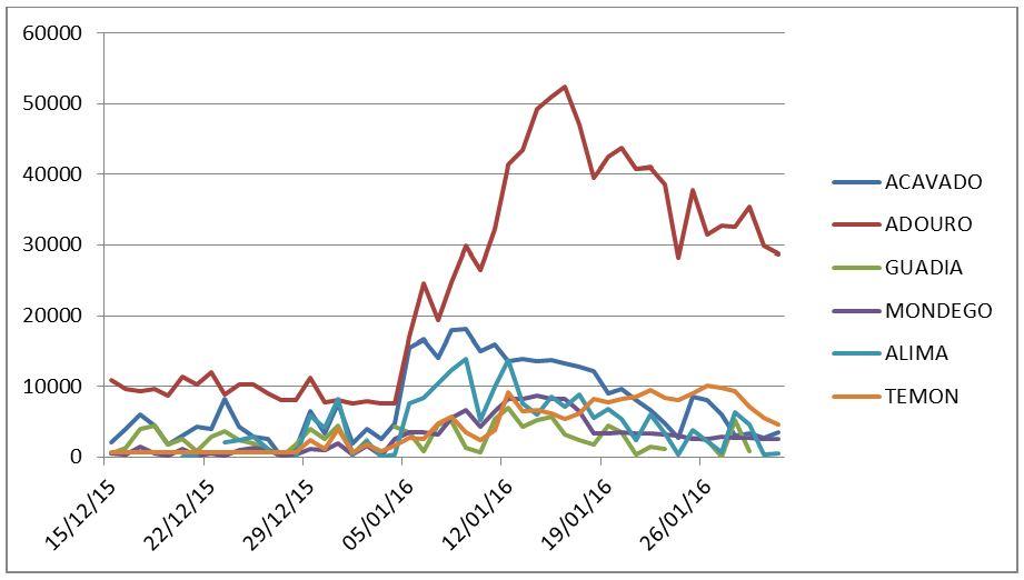 Grafico 1 Energía Hidráulica Portugal